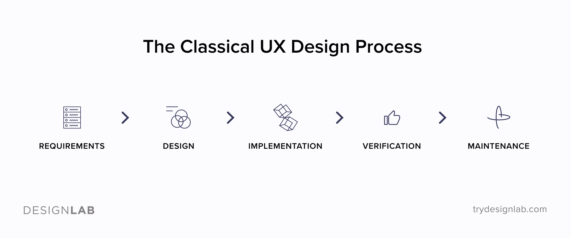 The Classical UX Design Process