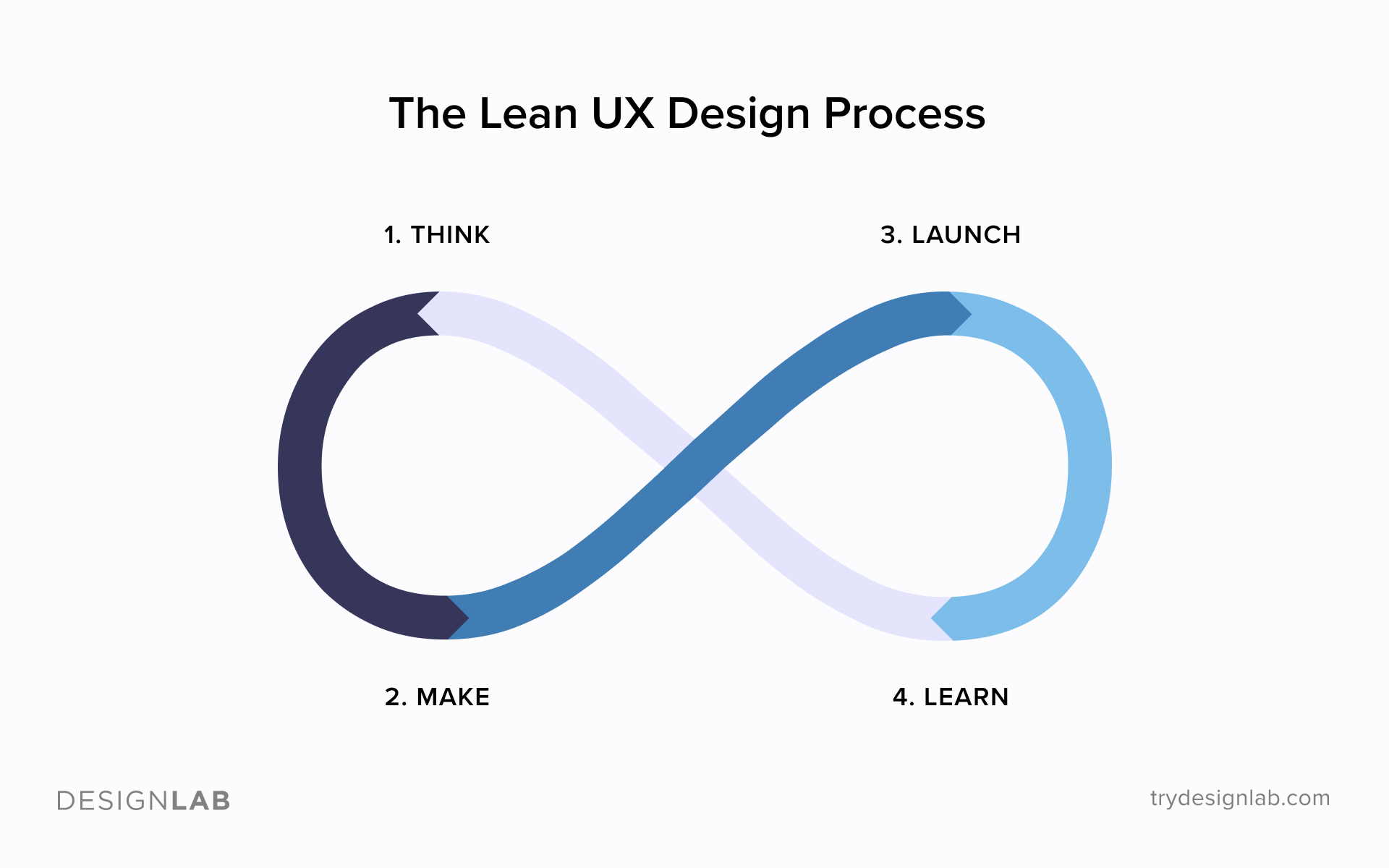 The Lean UX Design Process