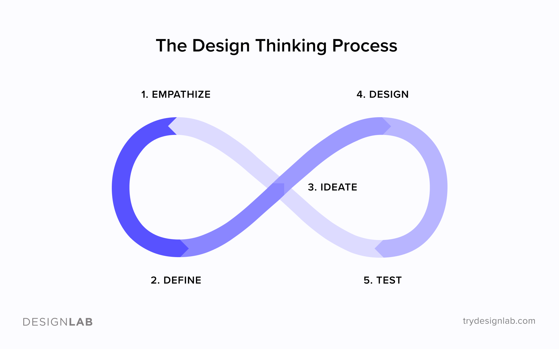 The Design Thinking UX Design Process