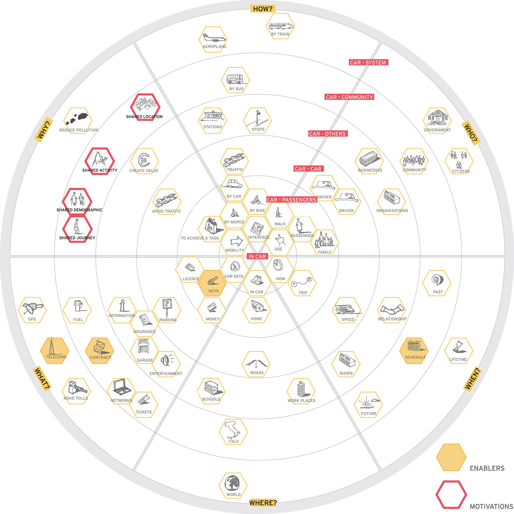 Service ecology map