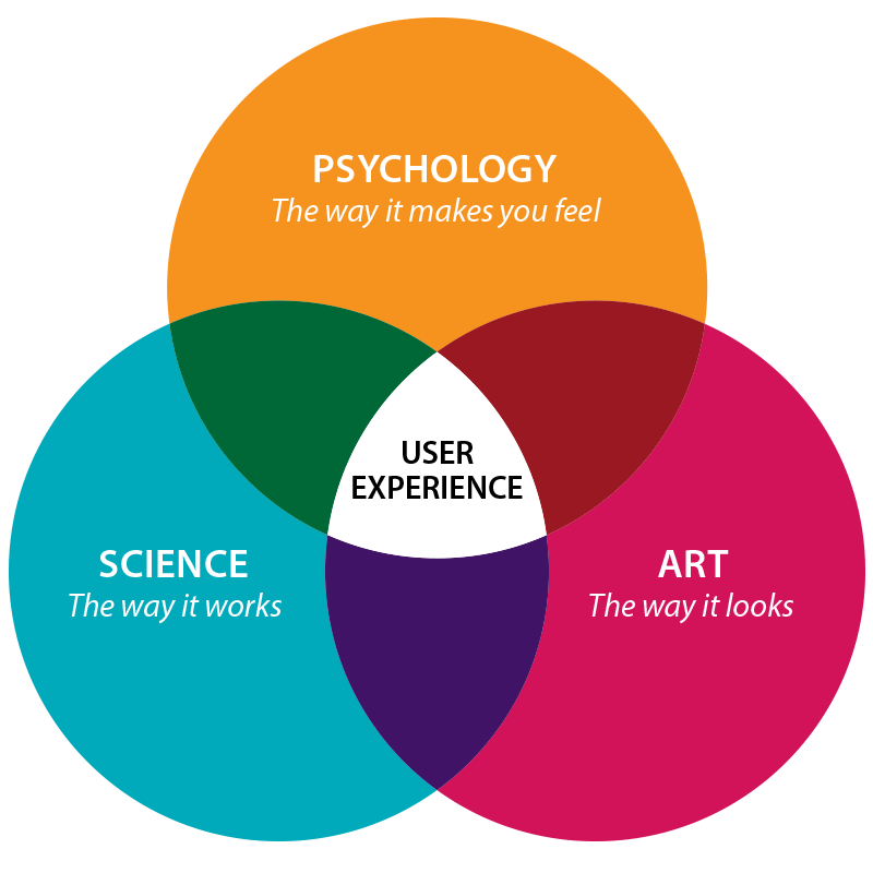 Venn diagram of UX Design