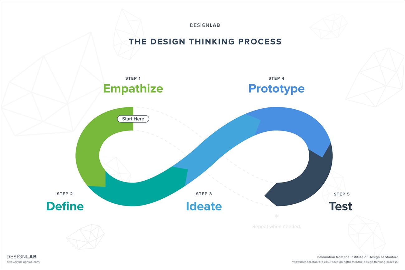 Design Thinking!
