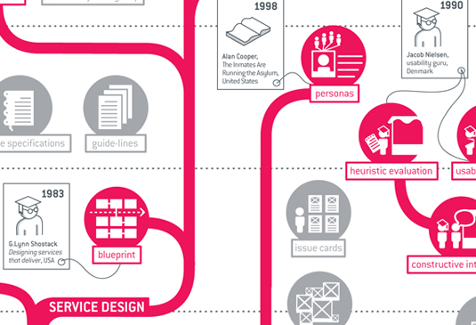Image from http://www.servicedesigntools.org