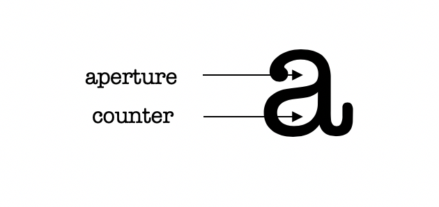 Aperture Counter