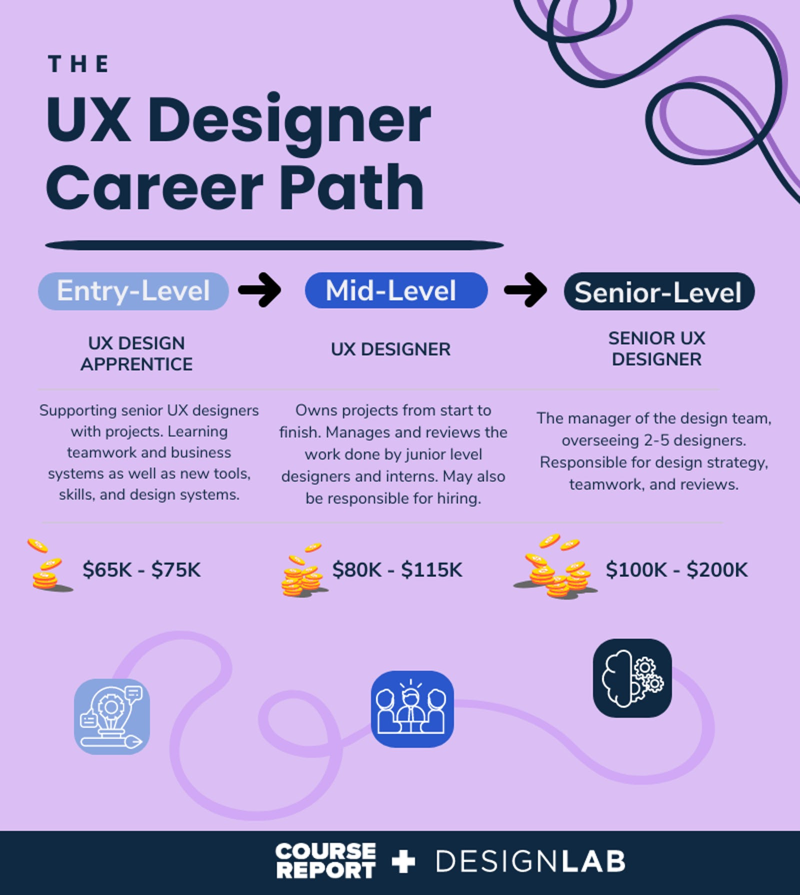 The UX Designer Career Path - Entry, Mid and Senior Level