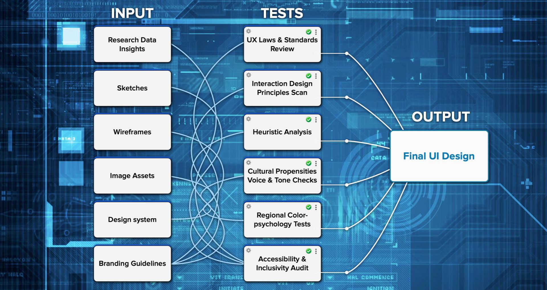 Future design workflow, an AI-augmented design process